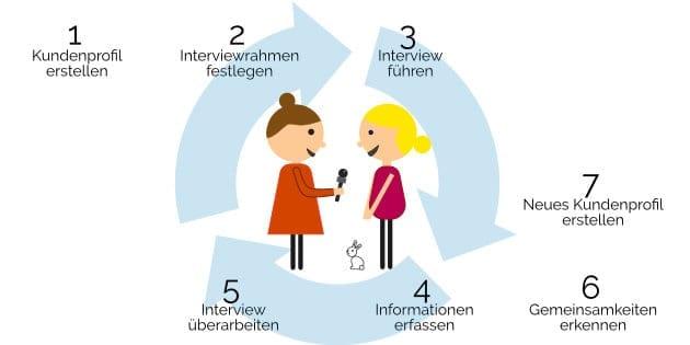 Blog3_Interview-Kreislauf