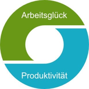Zusammenhang zwischen Arbeitsglück und Produktivität als Kreislauf