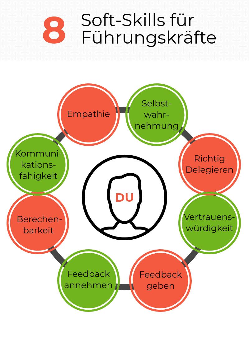 Soft-Skills für Führungskräfte in einer Infografik übersichtlich dargestellt
