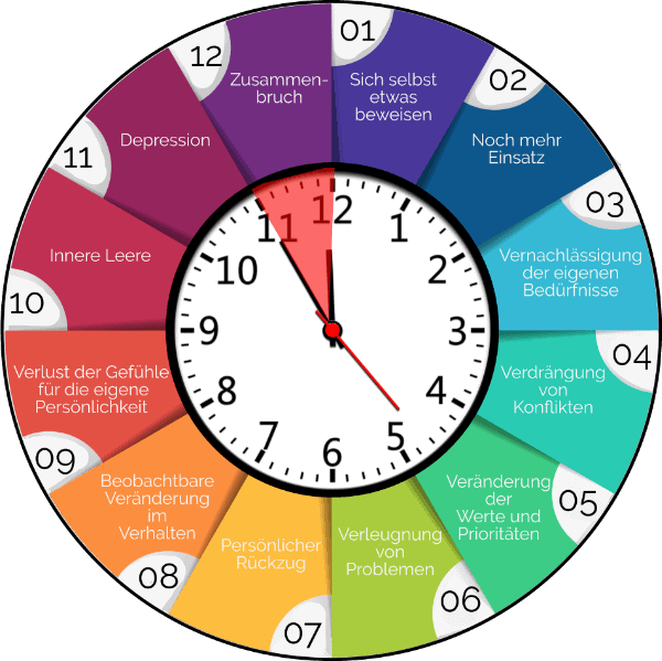 Stresssymptome: 12 Burnoutphasen auf einer Uhr dargestellt