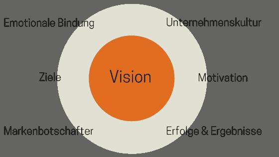 Eine Unternehmsvision hilft zu mehr Mitarbeitermotivation