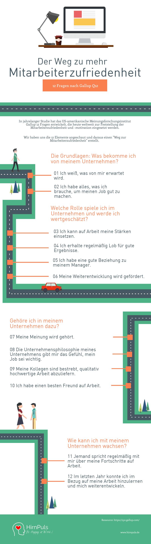 Infografik mit den Fragen Gallup Q12 zur Ermittlung der Mitarbeiterzufriedenheit