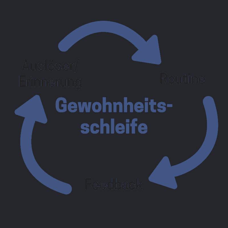 Die Gewohnheitsschleife oder Habit Loop beschreibt den Ablauf einer Gewohnheit.