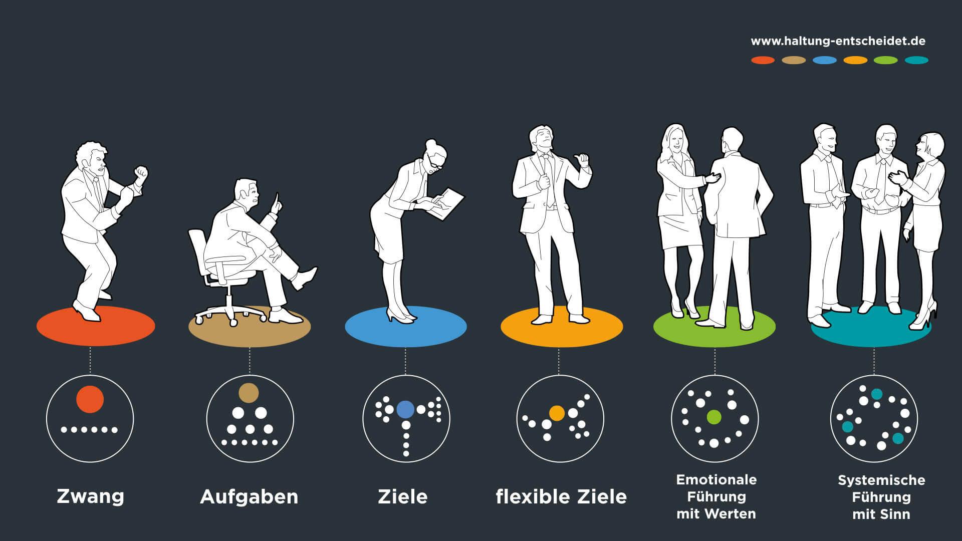 Infografik Zusammenhang Persönliche Werte und innere Haltung