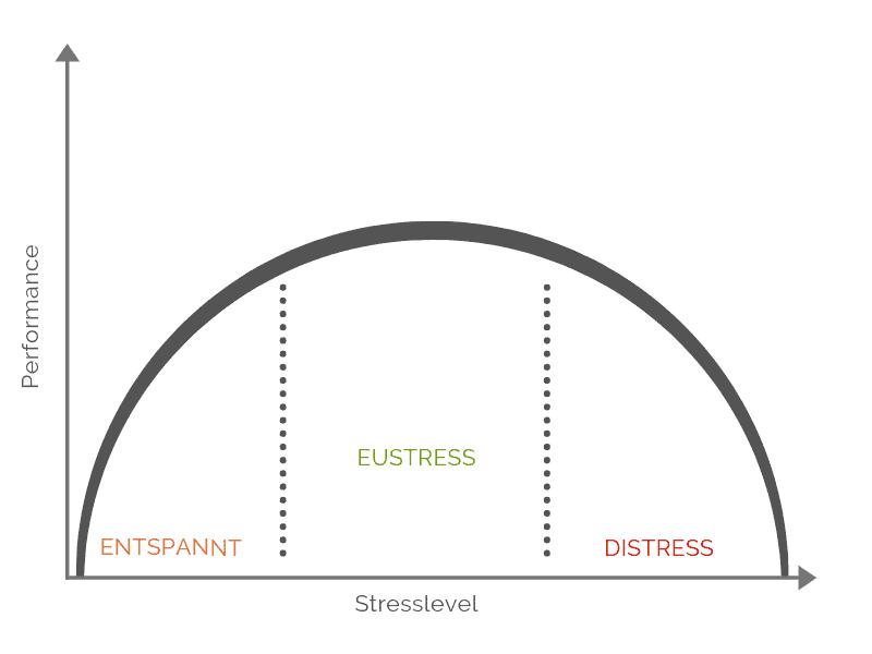 Stressabbau - Stress-Performance Kurve Grafik