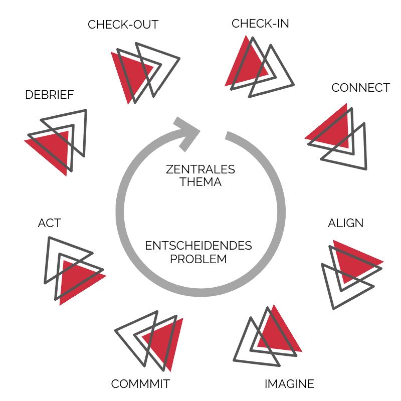 Beyond Leadership Infografik - Bessere Teamarbeit