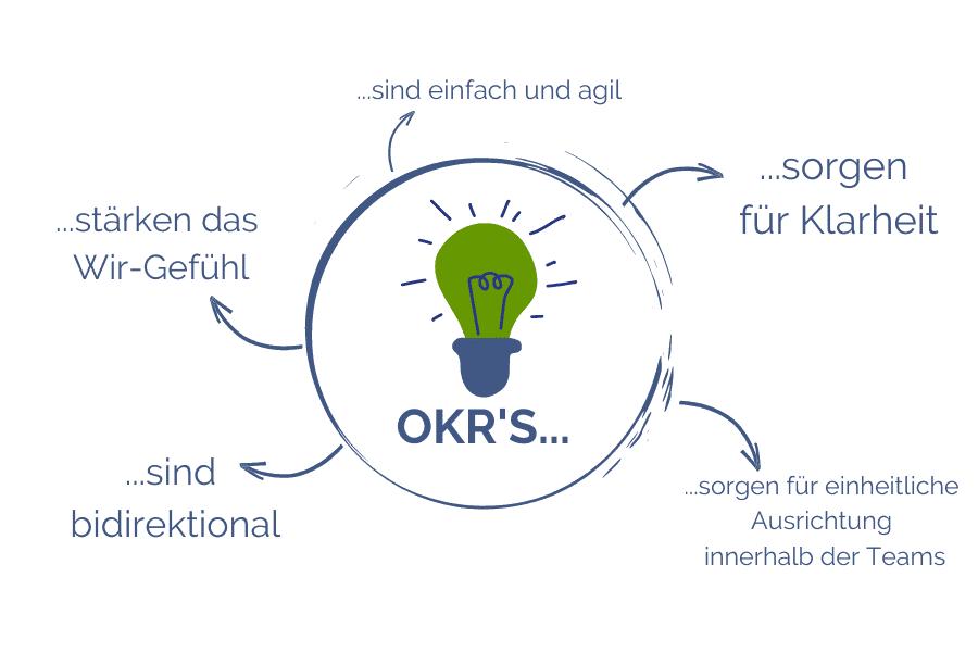 OKR-Übersicht